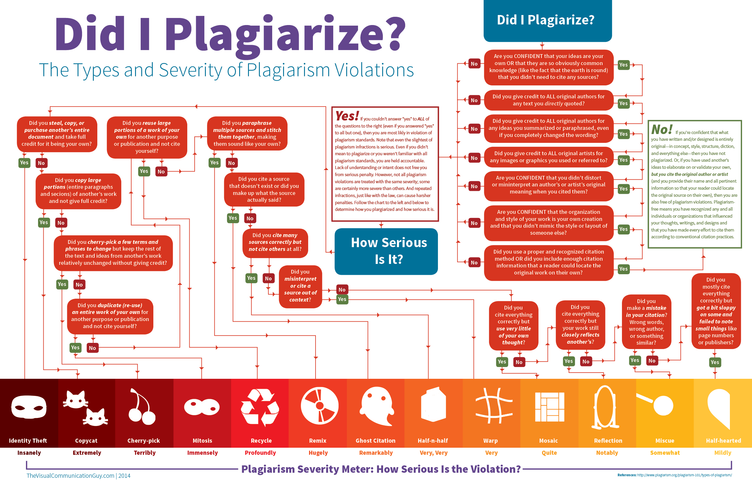 Infographic_Did-I-Plagiarize