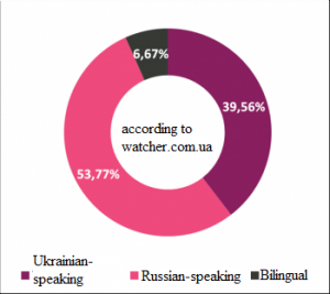 Top 450 of Ukrainian Facebook users